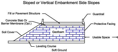 Geofoam Research Center Applications Embankments